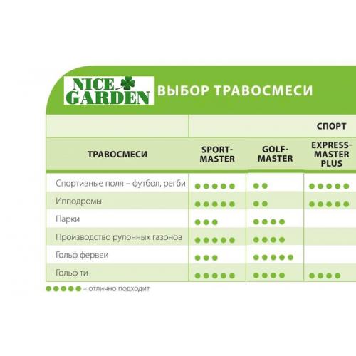 Газонна трава DLF Trifolium Спортмастер 10 кг