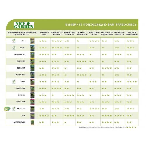 Газонная трава ограниченный полив DLF Trifolium Вотерлес 1 кг